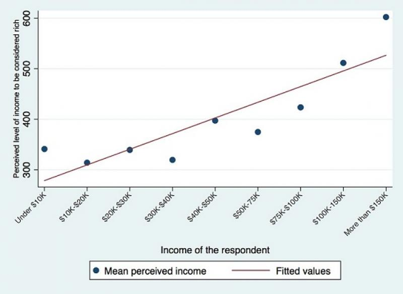 Graph showing perceptions of wealth