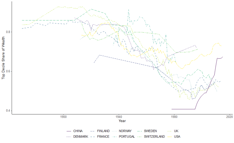 Graph showing the wealth share of the top 10% over time in China, Denmark, Finland, France, Norway, Portugal, Sweden, Switzerland, UK, and USA, 1850 to present.