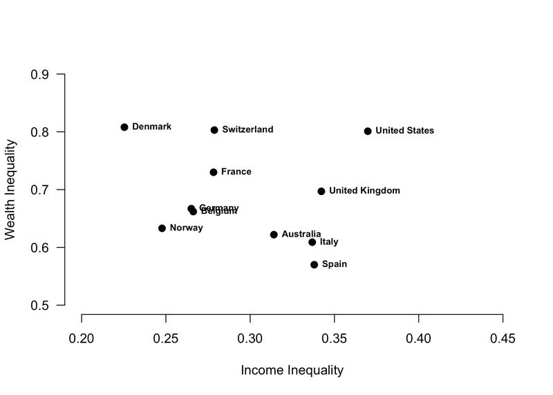 Graph showing income inequality versus wealth inequality includes Denmark, Switzerland, USA, France, UK, Germany, Belgium, Norway, Australia, Italy, Spain